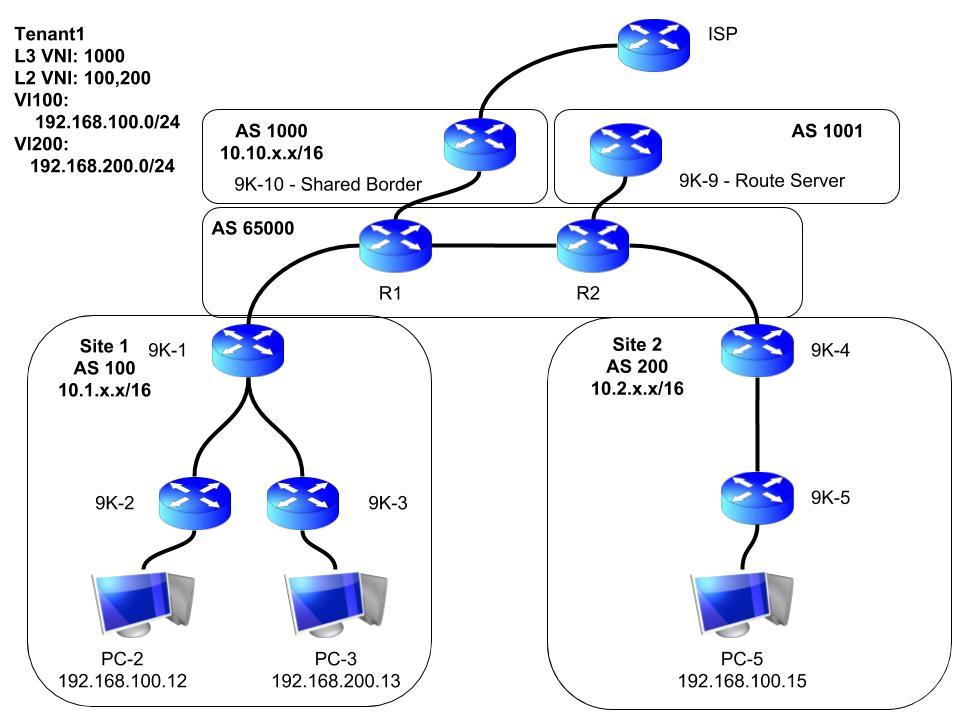 VXLAN EVPN Multisite Setup – Part 3 | Chase Wright's Blog