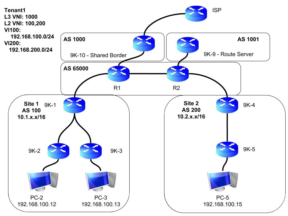 VXLAN EVPN Multisite Setup – Part 1 | Chase Wright's Blog